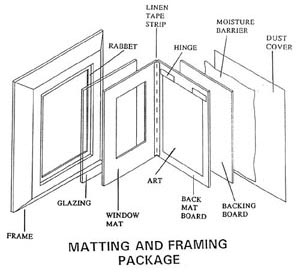 diagram of matting and frame